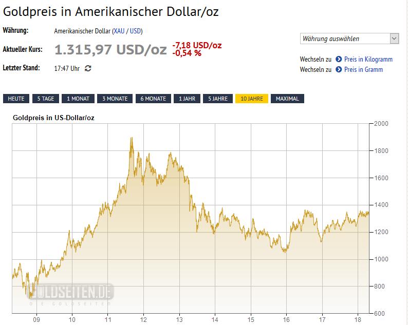 Finanzmixerin_Finanzen_Gold_Goldpreis_Chart_Entwicklung_Finanzmix_Finanzanlage_Geldanlage