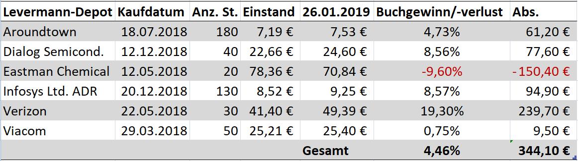 levermann_susann_finanzmix_finanzmixerin_depot_stand_januar_2019_ende