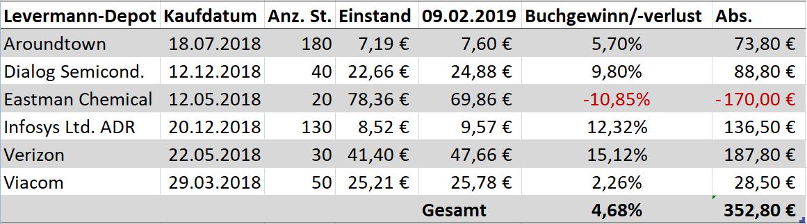 Levermann_Susann_Finanzmix_Finanzmixerin_Depot_Stand_Februar_2019